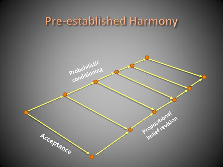 Pre-established Harmony