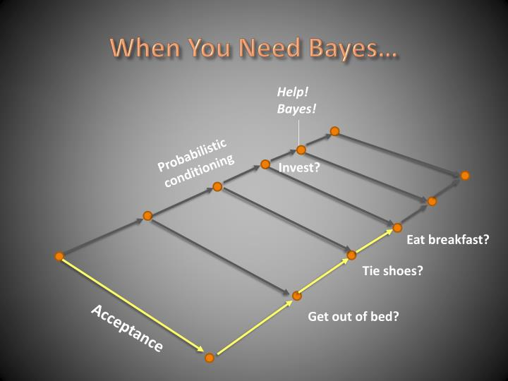 When You Need Bayes…