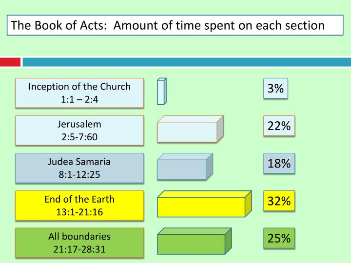 The Book of Acts:  Amount of time spent on each section