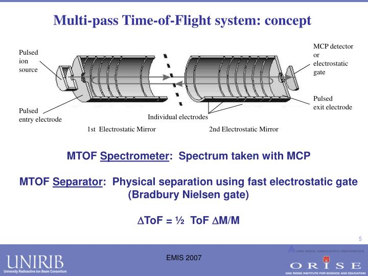 Multi-pass Time-of-Flight system: concept