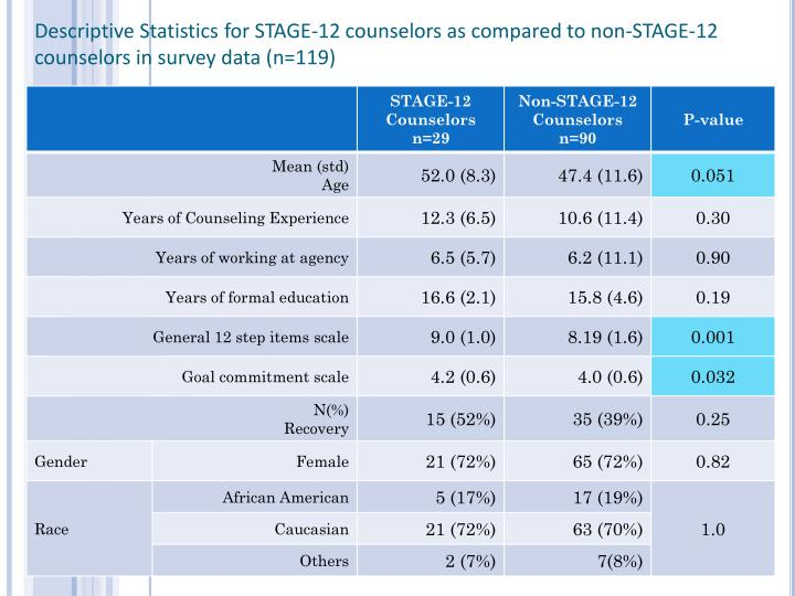 Descriptive Statistics for STAGE-12 counselors as compared to non-STAGE-12 counselors in survey data (n=119)