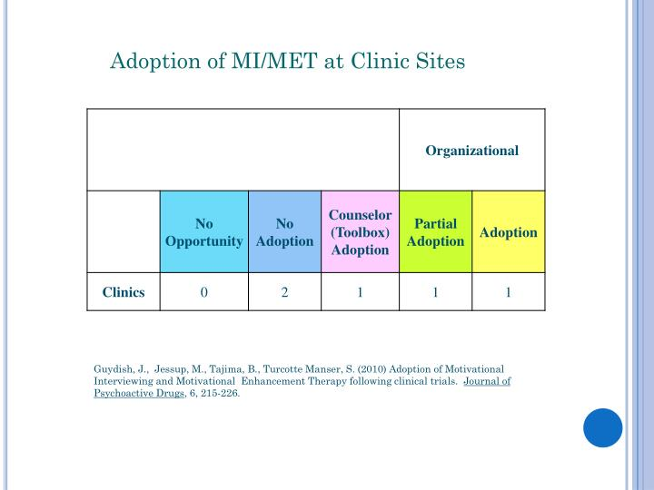 Adoption of MI/MET at Clinic Sites