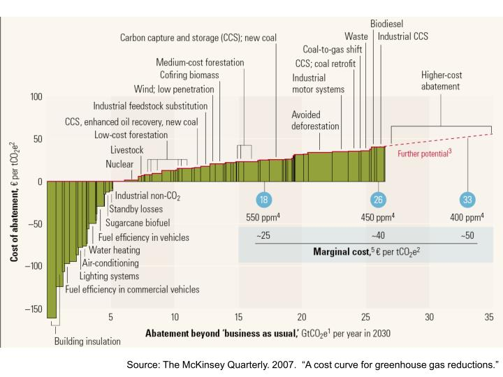 "Source: The McKinsey Quarterly. 2007.  ""A cost curve for greenhouse gas reductions."""