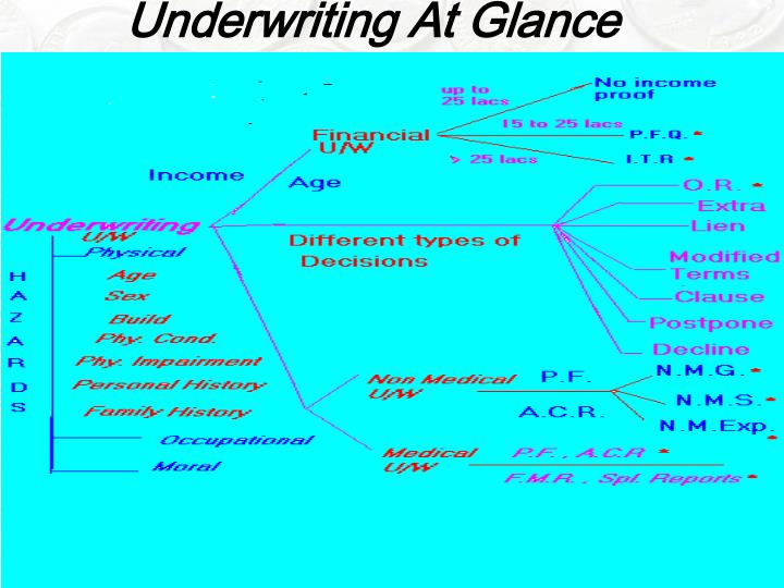 Underwriting At Glance