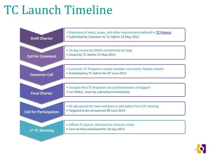TC Launch Timeline