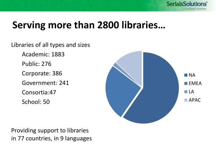 Serving more than 2800 libraries…