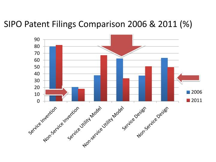 SIPO Patent Filings Comparison 2006 & 2011 (%)