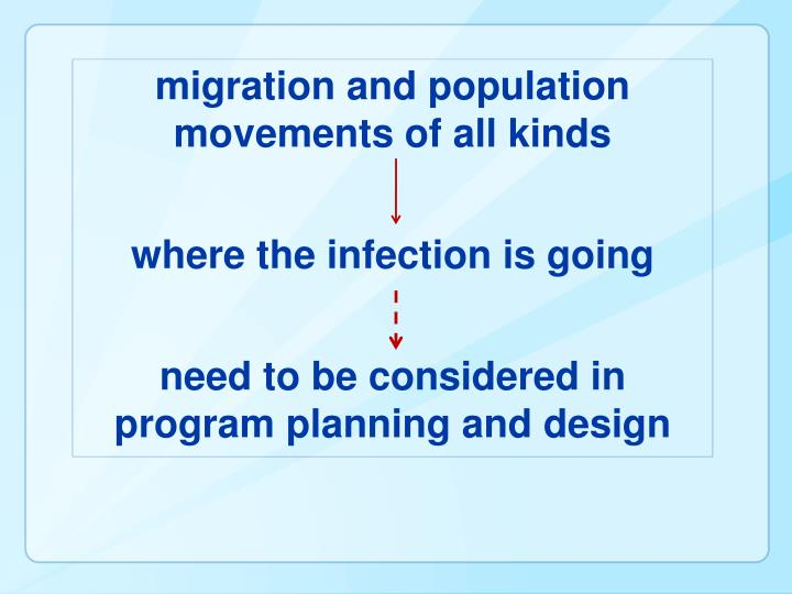 migration and population movements of all kinds