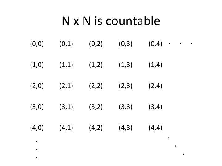 N x N is countable
