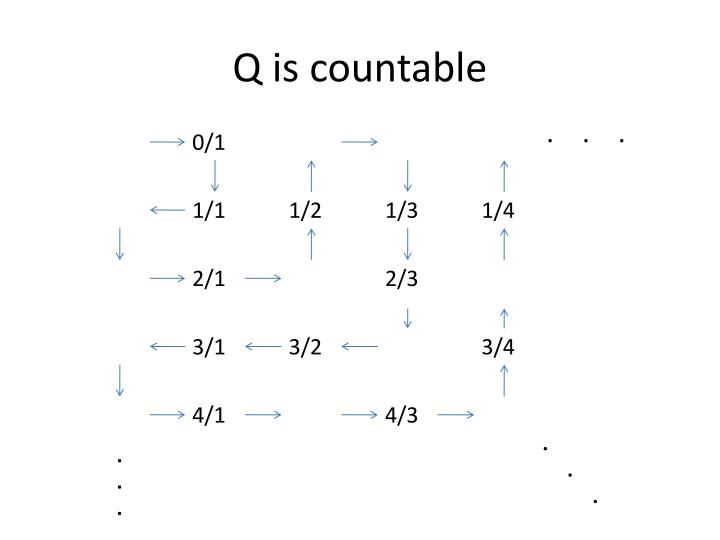 Q is countable