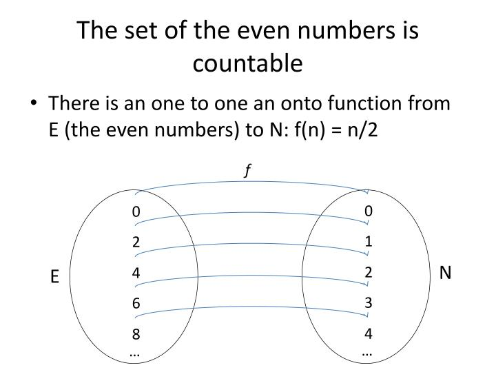 The set of the even numbers is countable