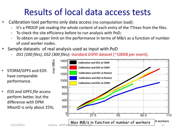 Results of local data access tests