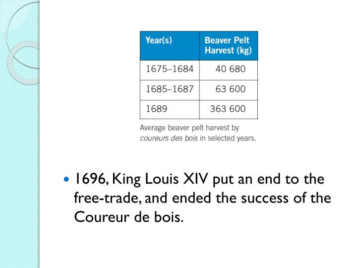 1696, King Louis XIV put an end to the free-trade, and ended the success of the