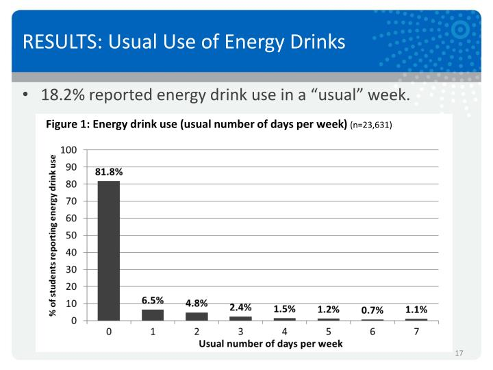 RESULTS: Usual Use of Energy Drinks