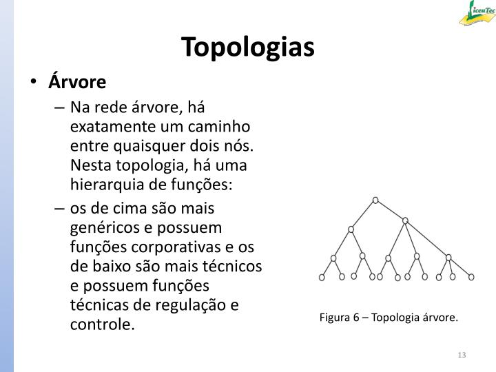 Topologias