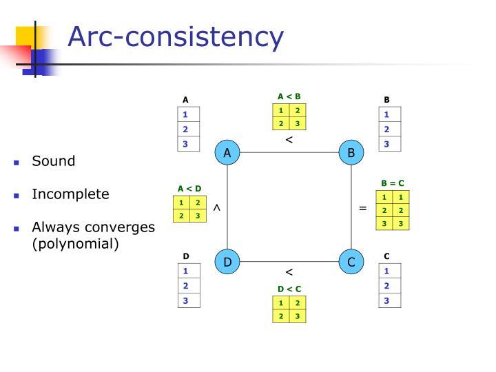 Arc-consistency