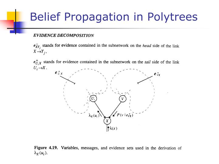 Belief Propagation in