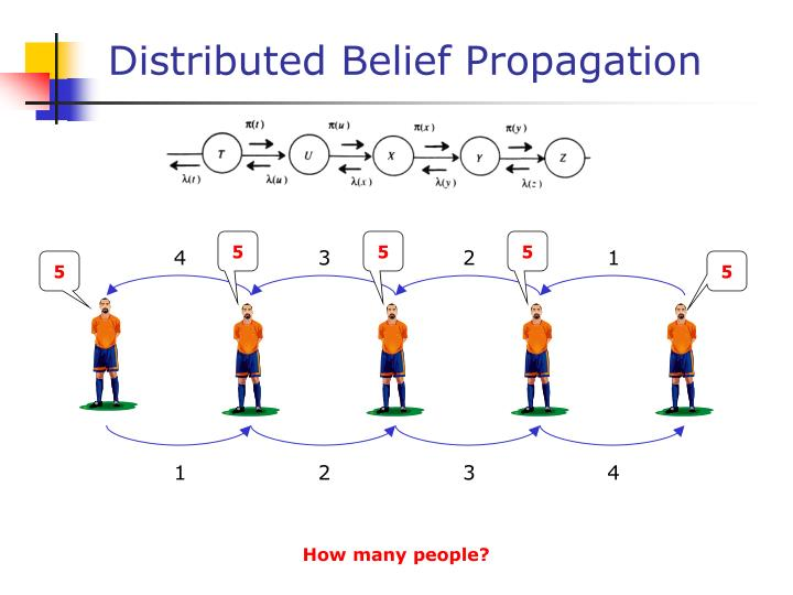 Distributed belief propagation1