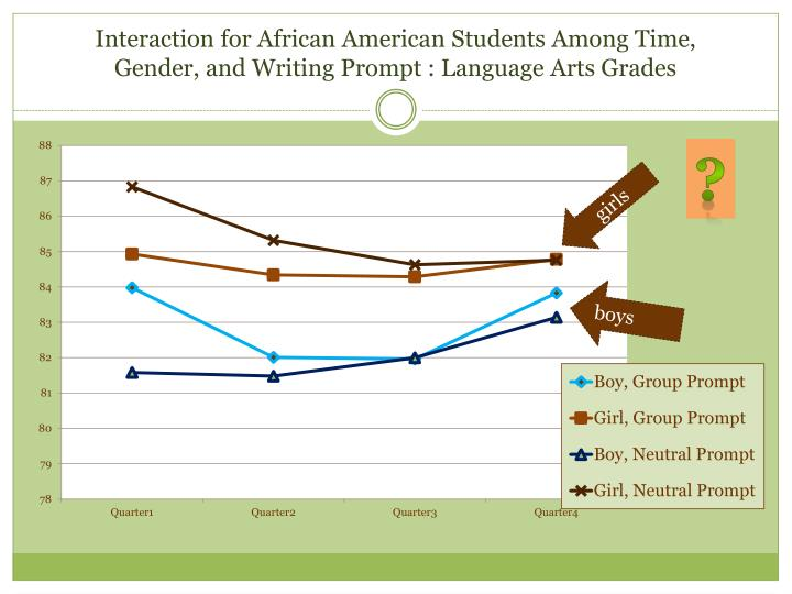 Interaction for African American Students Among Time,