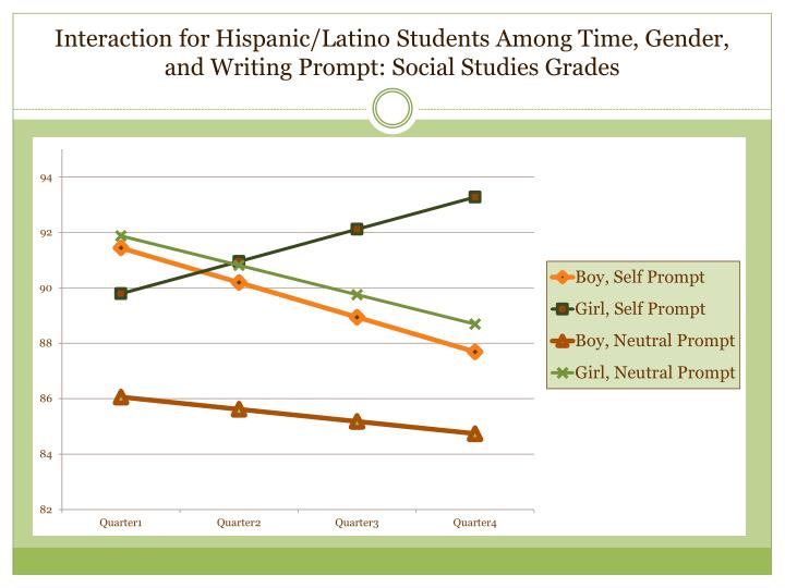 Interaction for Hispanic/Latino Students Among Time, Gender, and Writing Prompt: Social Studies Grades