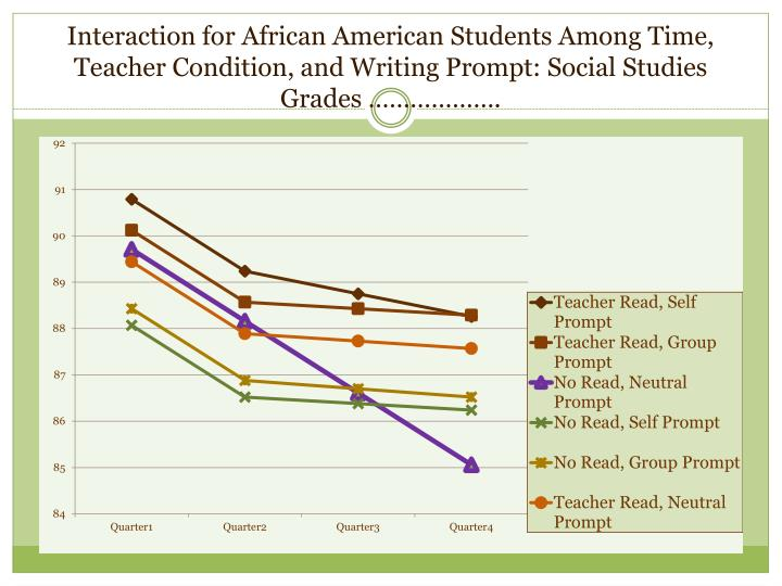 Interaction for African American Students Among Time, Teacher Condition, and Writing Prompt: Social Studies Grades ……………….
