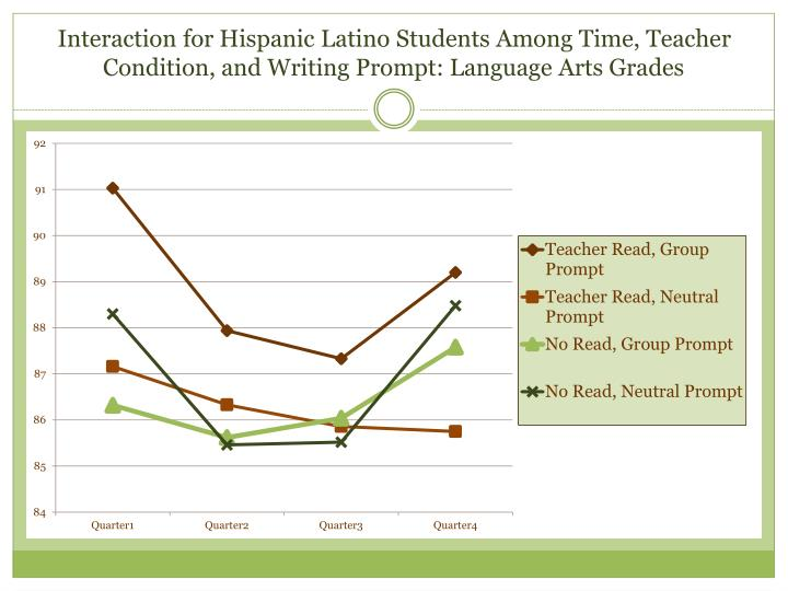 Interaction for Hispanic Latino Students Among Time, Teacher Condition, and Writing Prompt: Language Arts Grades