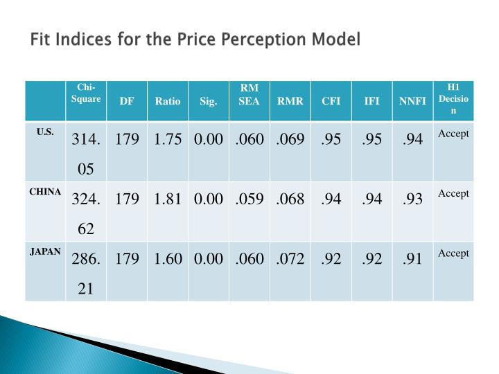 Fit Indices for the Price Perception Model