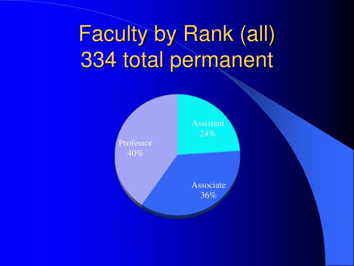 Faculty by Rank (all)