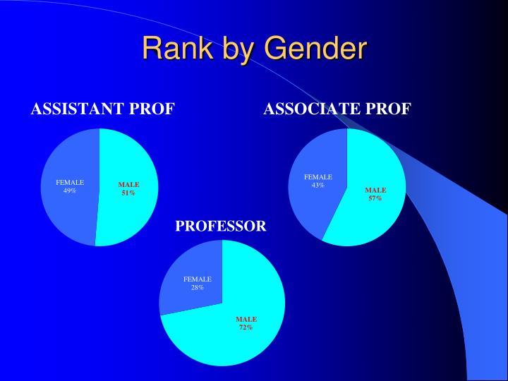 Rank by Gender