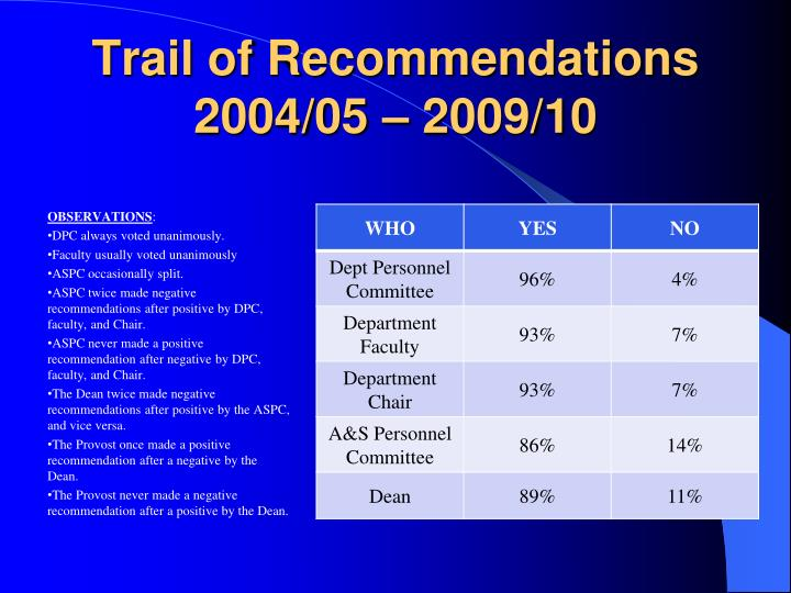Trail of Recommendations