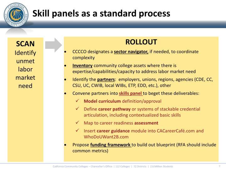 Skill panels as