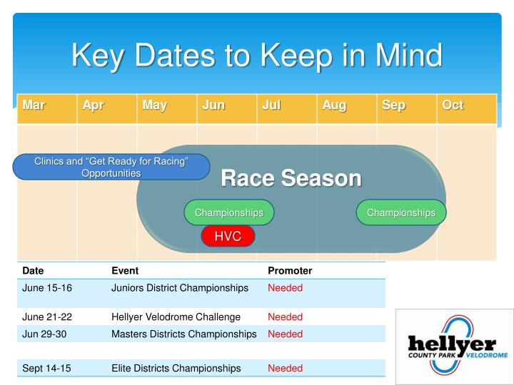 Key Dates to Keep in Mind