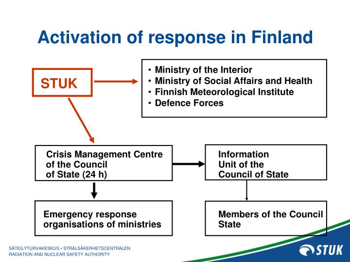 Activation of response in Finland