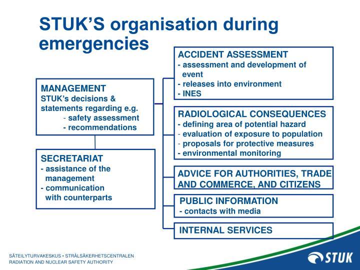 STUK'S organisation during emergencies