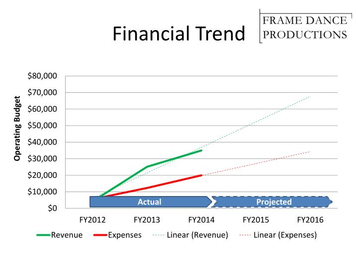Financial Trend