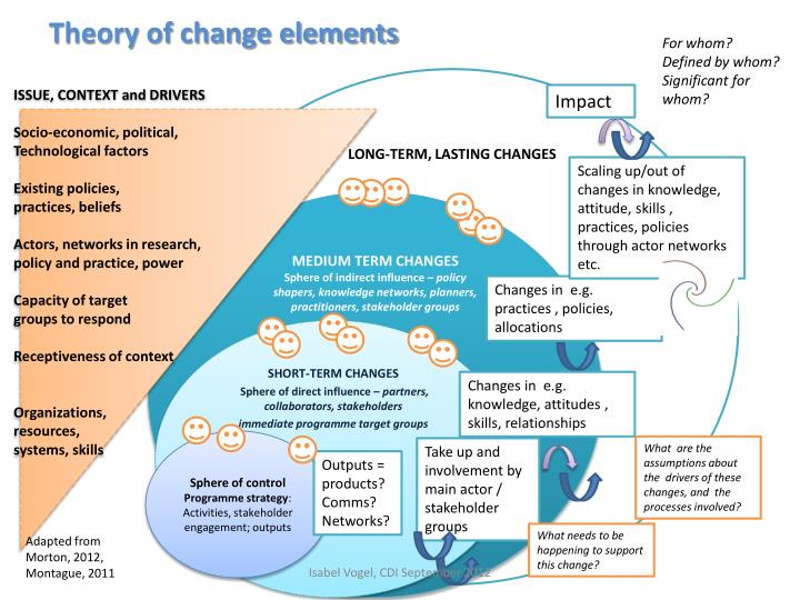 Theory of change elements