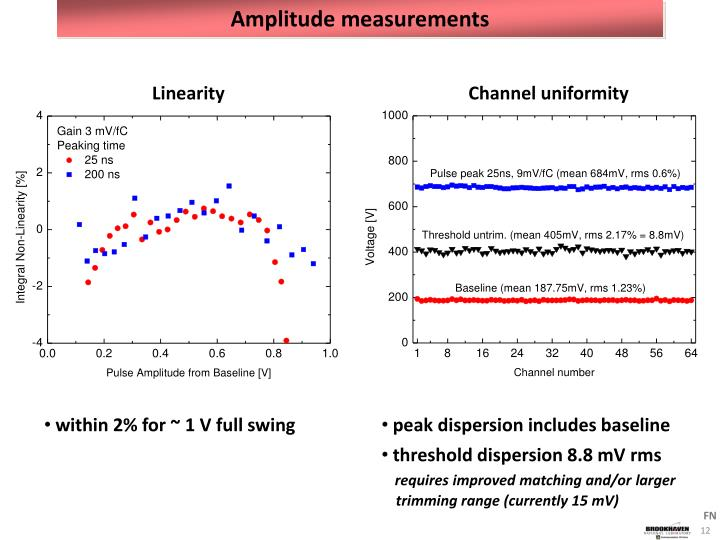 Amplitude measurements