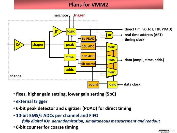 Plans for VMM2