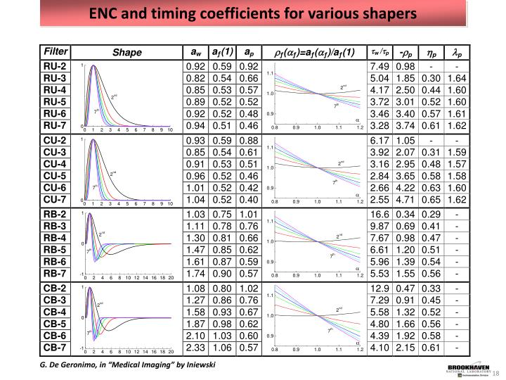 ENC and timing coefficients for various shapers