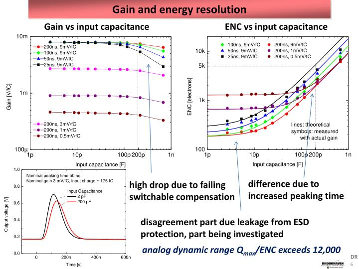 Gain and energy resolution