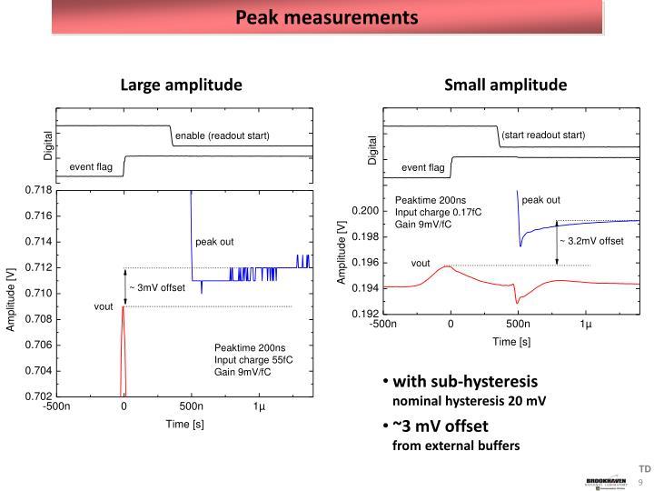 Peak measurements