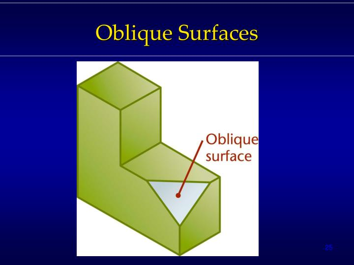 Oblique Surfaces