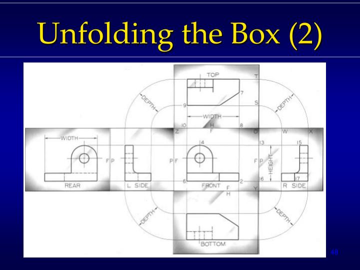 Unfolding the Box (2)
