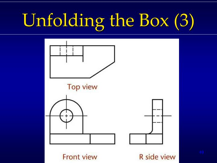 Unfolding the Box (3)