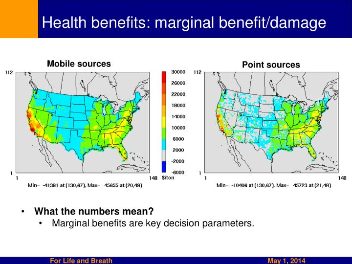 Health benefits: marginal benefit/damage