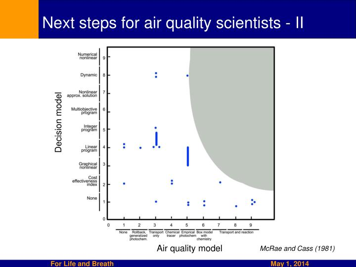 Next steps for air quality scientists - II
