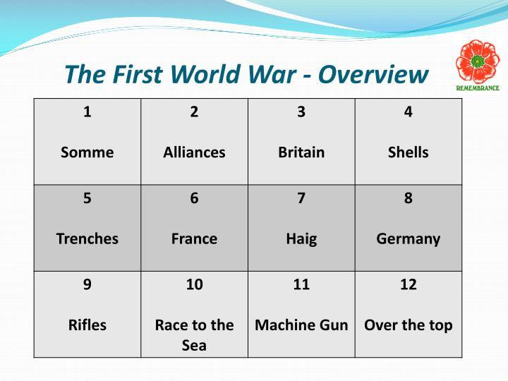 The First World War - Overview