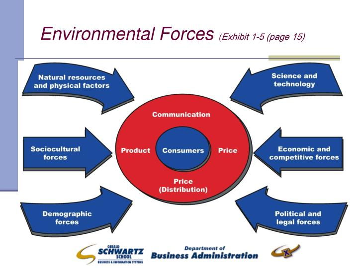 Environmental Forces