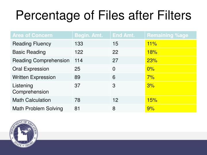 Percentage of Files after Filters
