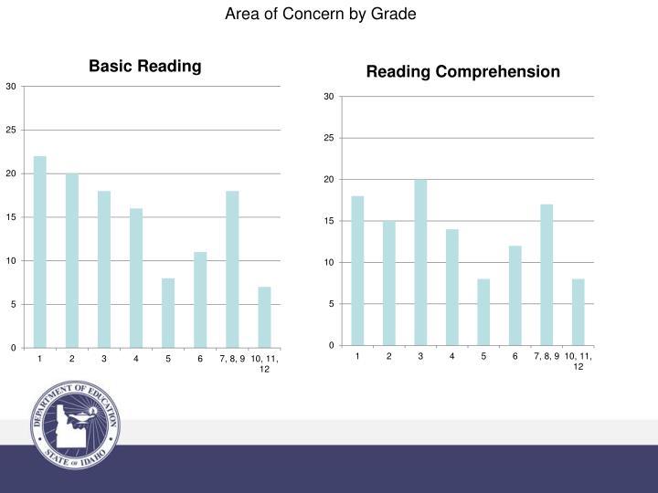 Area of Concern by Grade